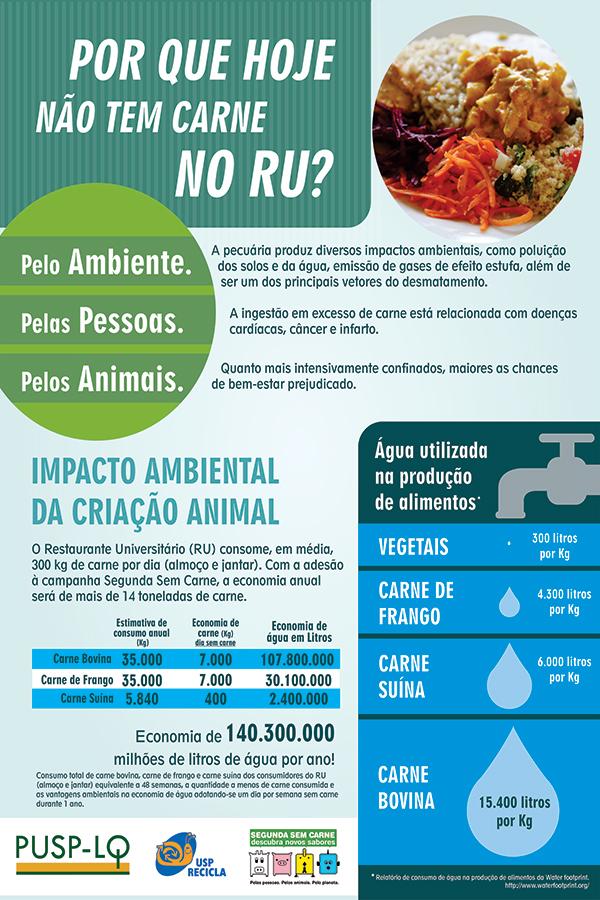 ESALQ Piracicaba dá início ao projeto Um Dia Sem Carne